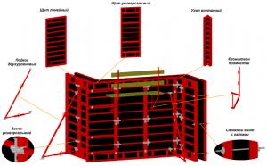 Аренда стеновой опалубки для бетонных стен